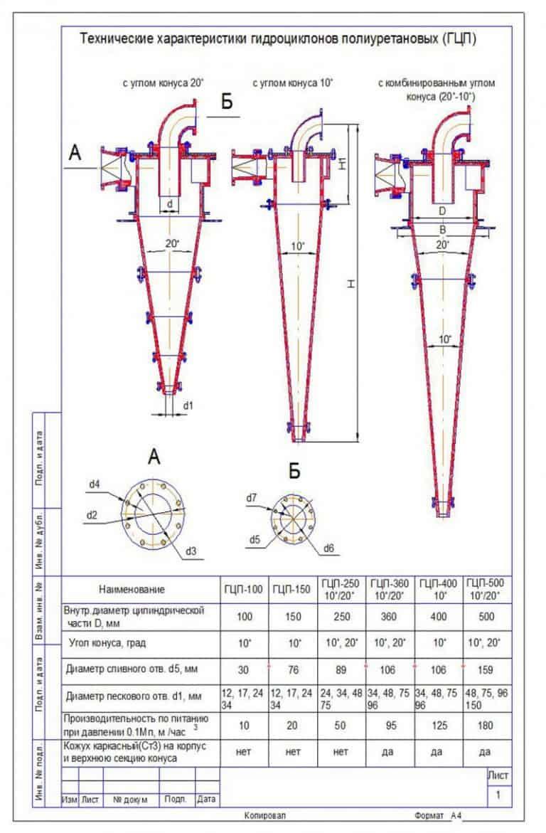 Гидроциклоны полиуретановые