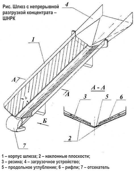 ШНРК резиновое рифленое покрытие для шлюза