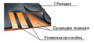 лента конвейера