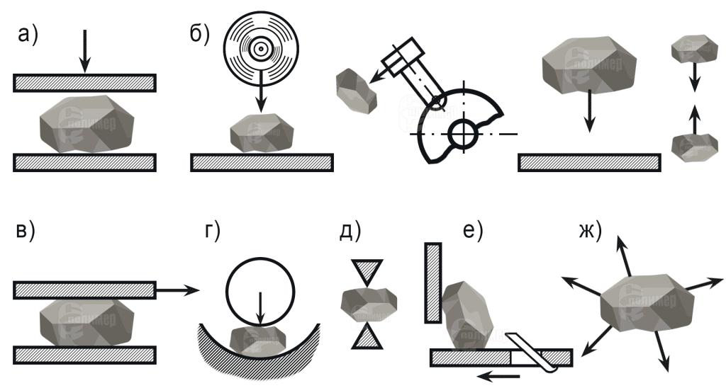 Измельчение породы схема дробилки мельницы